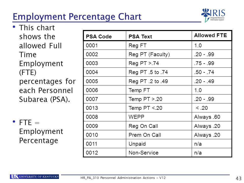 Employment Percentage Chart This chart shows the allowed Full Time Employment (FTE) percentages for each Personnel Subarea (PSA).