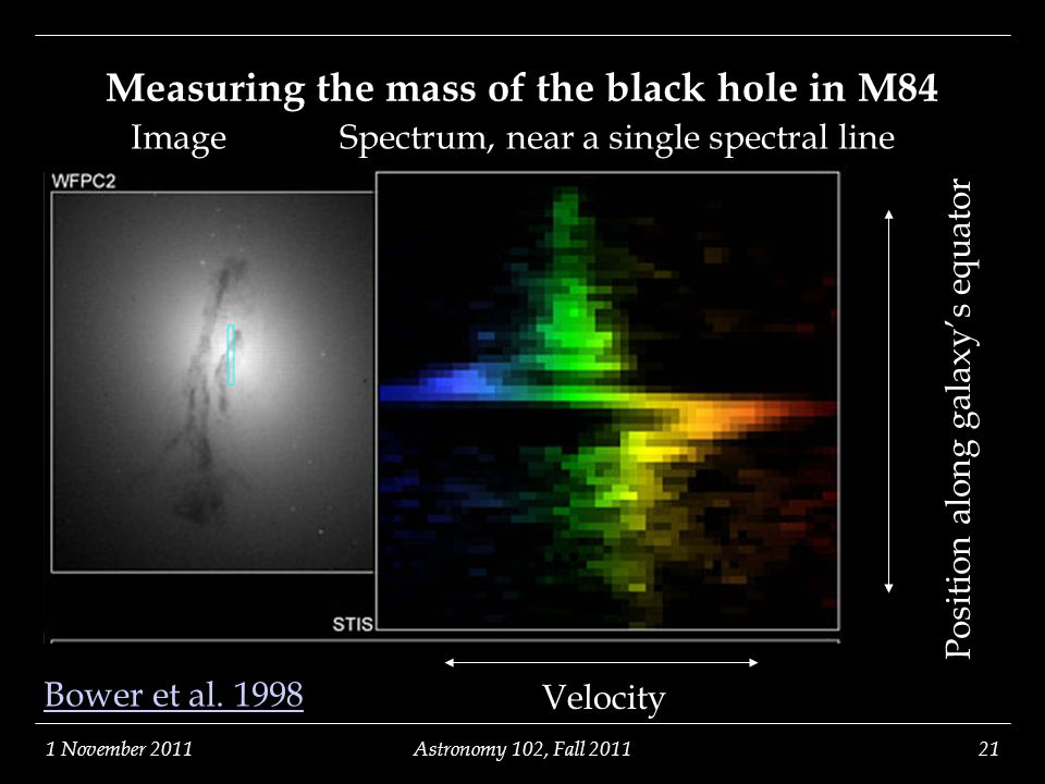 1 November 2011Astronomy 102, Fall 201121 Measuring the mass of the black hole in M84 Position along galaxy's equator Velocity Image Spectrum, near a
