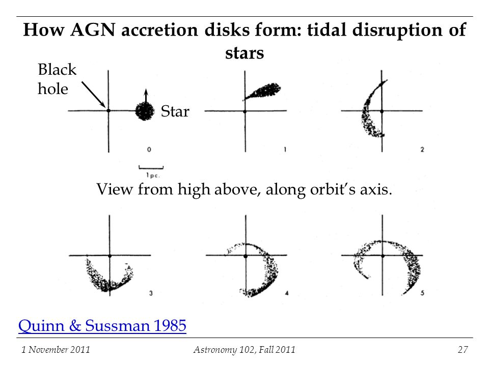 1 November 2011Astronomy 102, Fall 201127 How AGN accretion disks form: tidal disruption of stars Star View from high above, along orbit's axis. Black