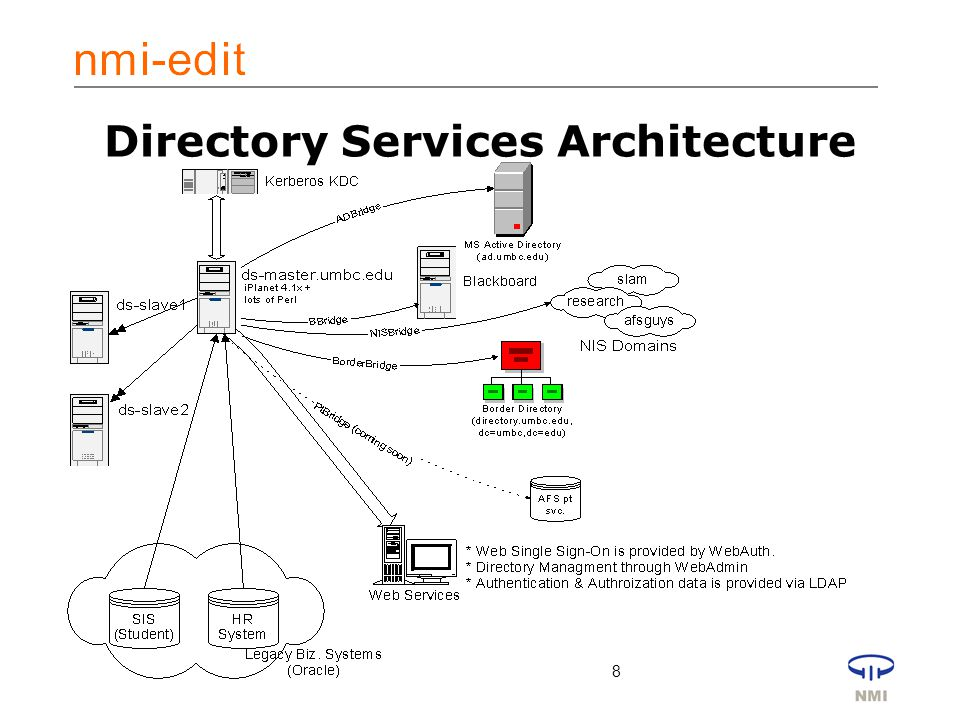 8 Directory Services Architecture