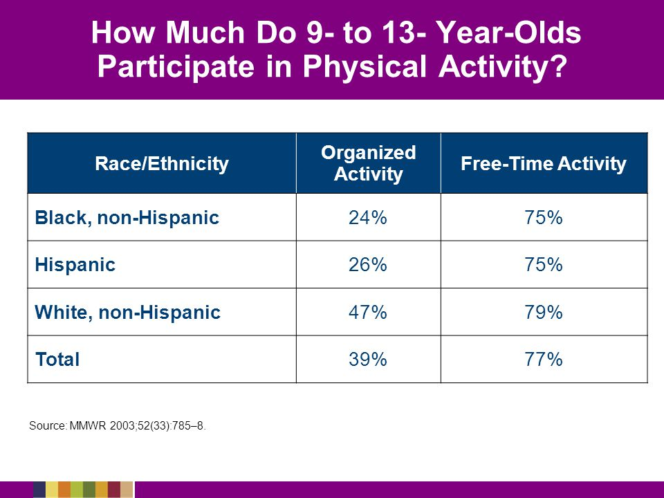 Race/Ethnicity Organized Activity Free-Time Activity Black, non-Hispanic24%75% Hispanic26%75% White, non-Hispanic47%79% Total39%77% Source: MMWR 2003;52(33):785–8.