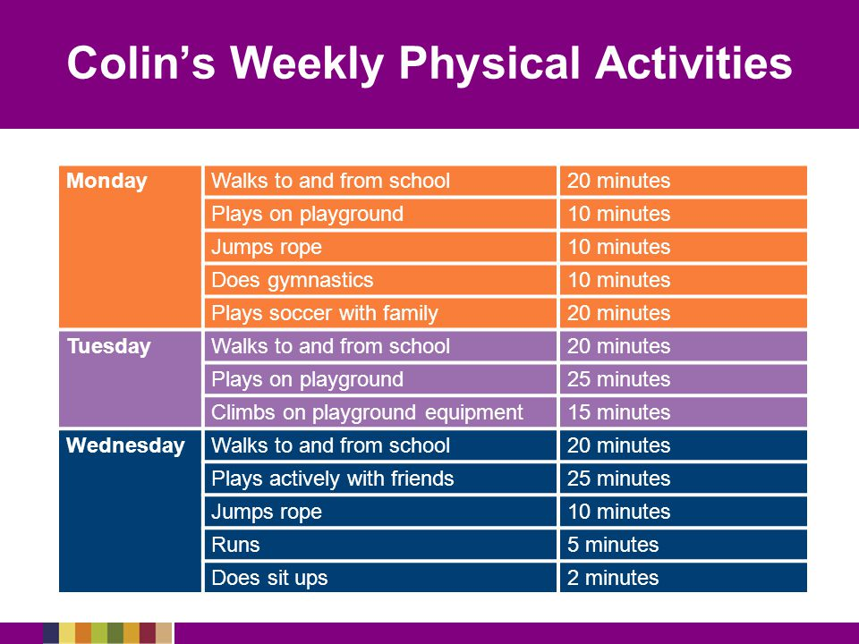 Colin's Weekly Physical Activities MondayWalks to and from school20 minutes Plays on playground10 minutes Jumps rope10 minutes Does gymnastics10 minutes Plays soccer with family20 minutes TuesdayWalks to and from school20 minutes Plays on playground25 minutes Climbs on playground equipment15 minutes WednesdayWalks to and from school20 minutes Plays actively with friends25 minutes Jumps rope10 minutes Runs5 minutes Does sit ups2 minutes