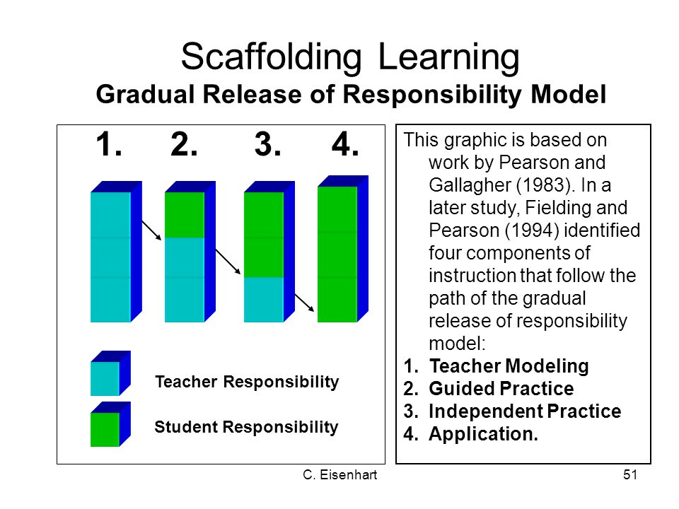 C. Eisenhart51 Scaffolding Learning Gradual Release of Responsibility Model This graphic is based on work by Pearson and Gallagher (1983). In a later
