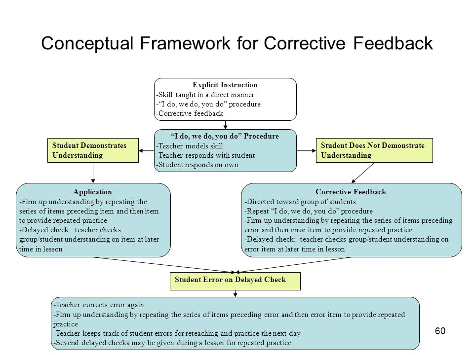 """60 Conceptual Framework for Corrective Feedback Explicit Instruction -Skill taught in a direct manner -""""I do, we do, you do"""" procedure -Corrective fee"""