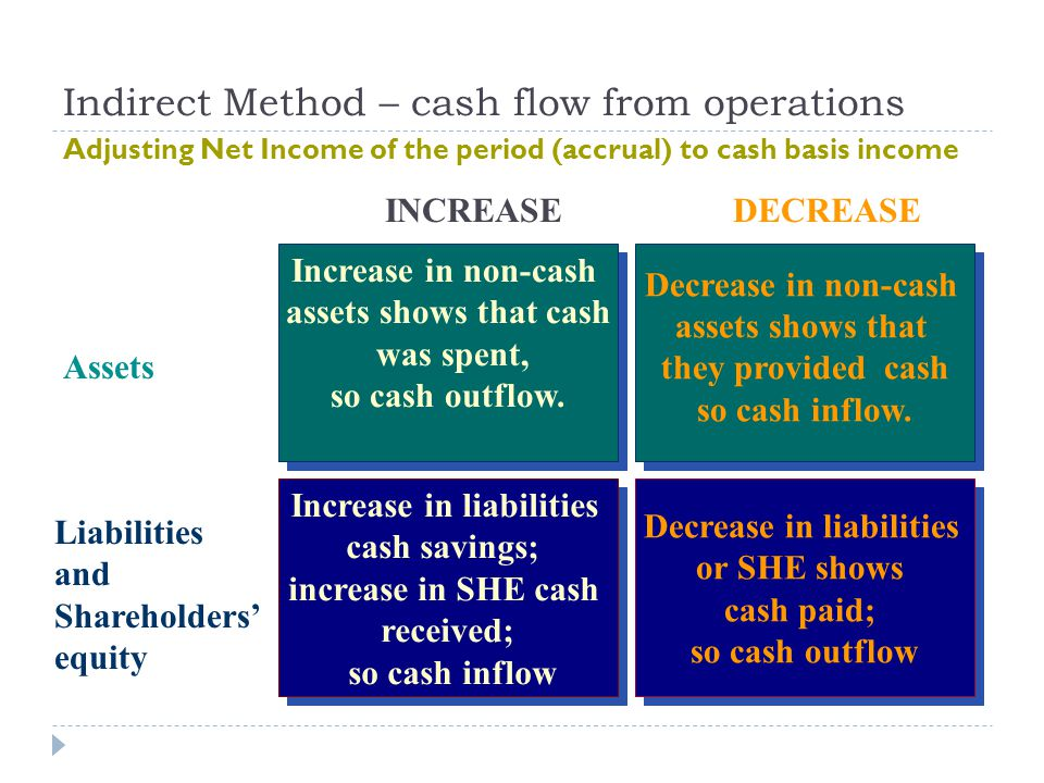 Indirect Method – cash flow from operations Increase in non-cash assets shows that cash was spent, so cash outflow. Increase in non-cash assets shows