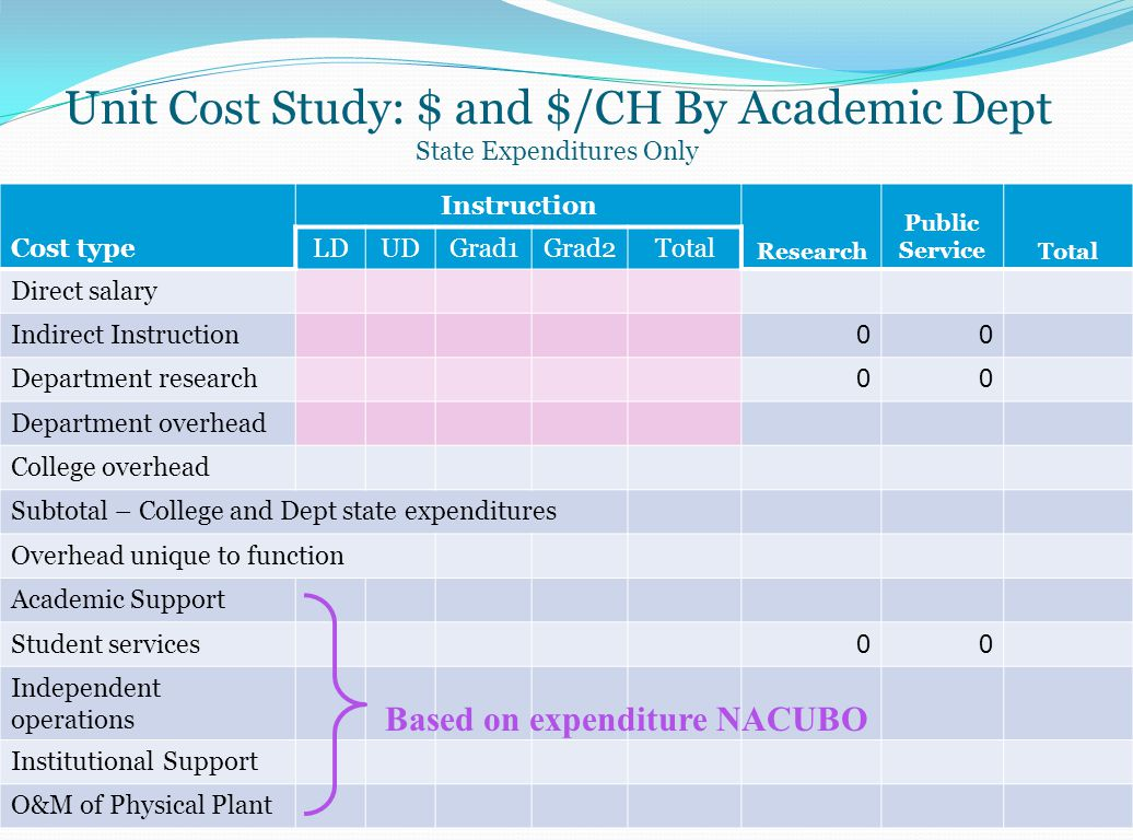 IBHE Cost Study – Prorating Instruction FTE & $ The.225 FTE and $30,000 for on-campus instruction is further divided between her two classes based on the contact hours for each class.