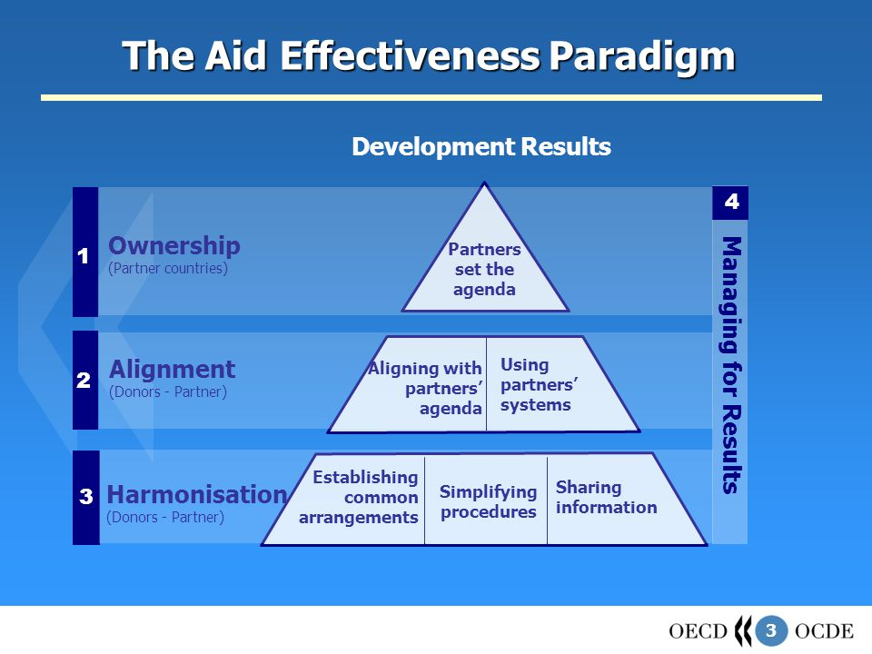 3 The Aid Effectiveness Paradigm Development Results Managing for Results 4 Ownership (Partner countries) Partners set the agenda 1 Aligning with partners' agenda Using partners' systems Alignment (Donors - Partner) 2 Harmonisation (Donors - Partner) Establishing common arrangements Simplifying procedures Sharing information 3