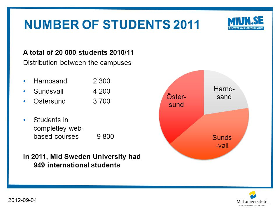 NUMBER OF STUDENTS 2011 2012-09-04 A total of 20 000 students 2010/11 Distribution between the campuses Härnösand2 300 Sundsvall4 200 Östersund3 700 Students in completley web- based courses 9 800 In 2011, Mid Sweden University had 949 international students