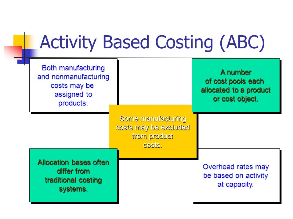 How Costs are Treated Under Activity-Based Costing Level of Complexity Overhead Allocation Plantwide PlantwideOverheadRate OverheadRate DepartmentalOverheadRatesDepartmentalOverheadRates Activity Based Costing Costing