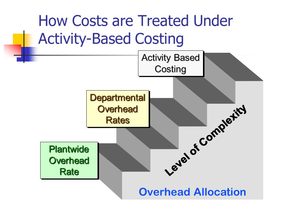 Cost of Idle Capacity Traditional Cost Accounting The predetermined overhead rate is based on budgeted activity.
