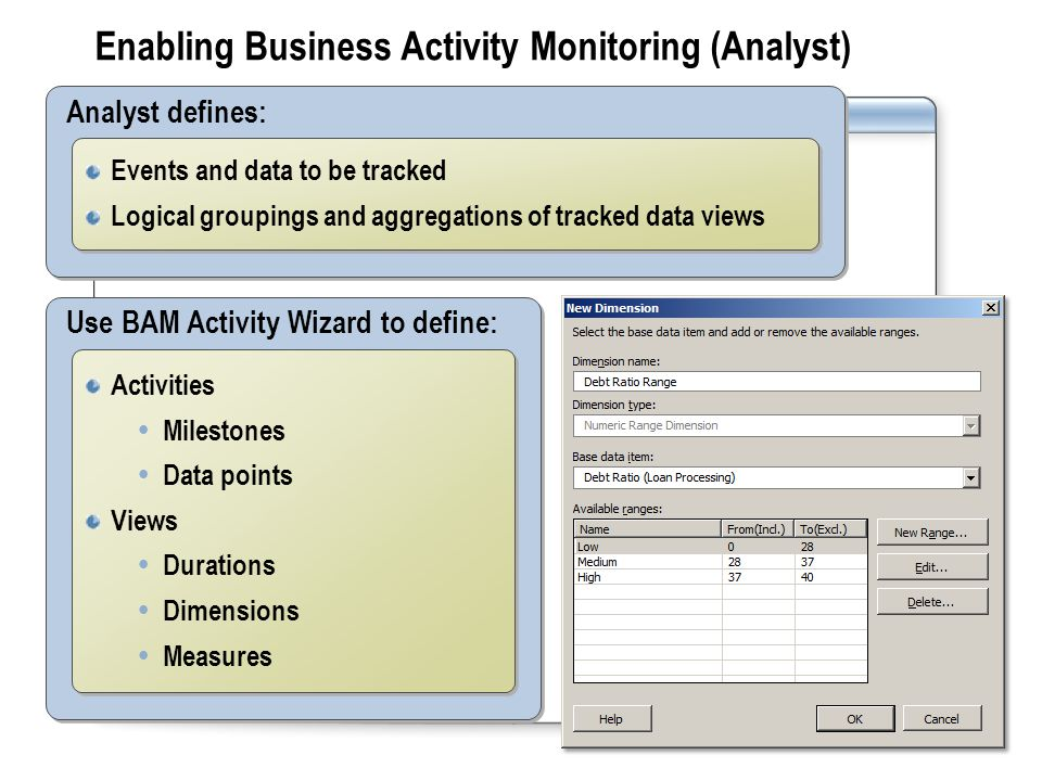 Enabling Business Activity Monitoring (Analyst) Analyst defines: Events and data to be tracked Logical groupings and aggregations of tracked data views Events and data to be tracked Logical groupings and aggregations of tracked data views Use BAM Activity Wizard to define: Activities  Milestones  Data points Views  Durations  Dimensions  Measures Activities  Milestones  Data points Views  Durations  Dimensions  Measures
