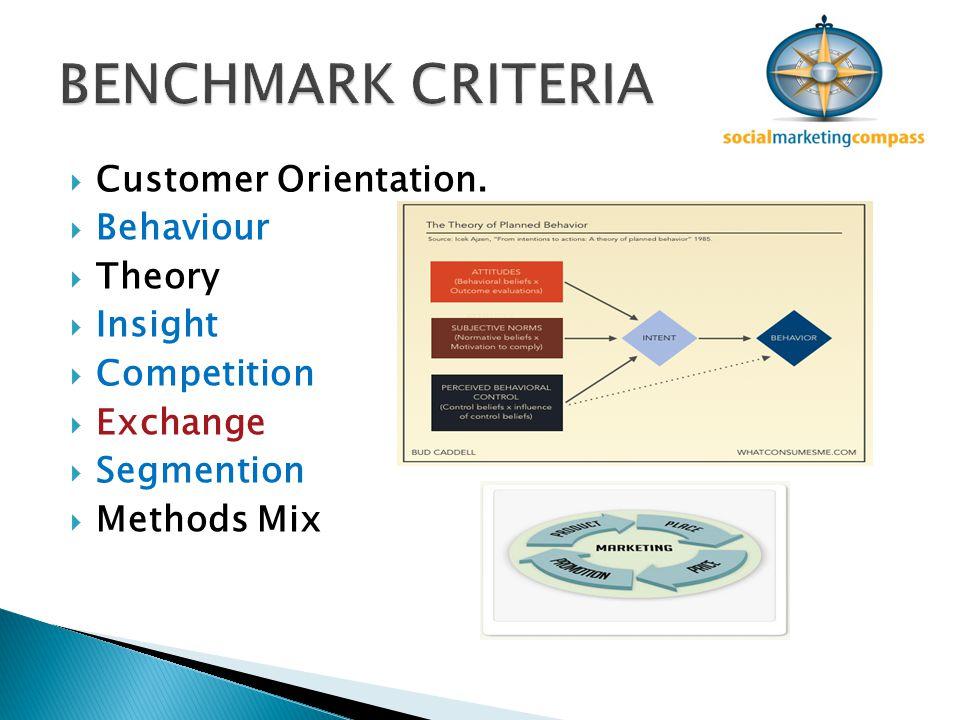  Customer Orientation.  Behaviour  Theory  Insight  Competition  Exchange  Segmention  Methods Mix
