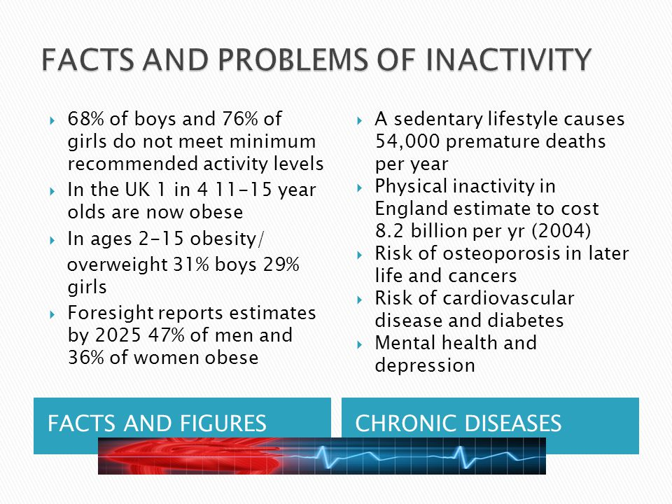 FACTS AND FIGURESCHRONIC DISEASES  68% of boys and 76% of girls do not meet minimum recommended activity levels  In the UK 1 in 4 11-15 year olds are now obese  In ages 2-15 obesity/ overweight 31% boys 29% girls  Foresight reports estimates by 2025 47% of men and 36% of women obese  A sedentary lifestyle causes 54,000 premature deaths per year  Physical inactivity in England estimate to cost 8.2 billion per yr (2004)  Risk of osteoporosis in later life and cancers  Risk of cardiovascular disease and diabetes  Mental health and depression