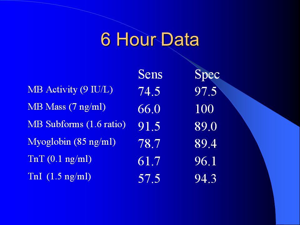 6 Hour Data
