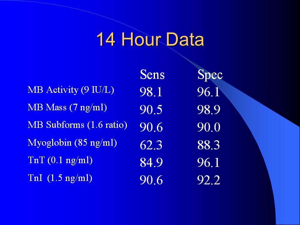 14 Hour Data