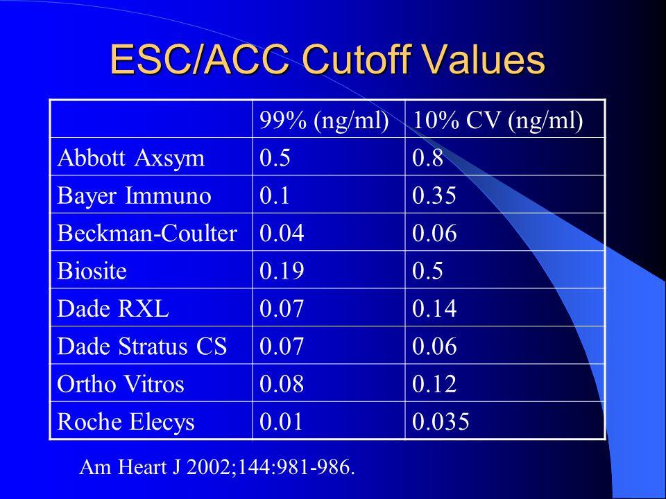 ESC/ACC Cutoff Values 99% (ng/ml)10% CV (ng/ml) Abbott Axsym0.50.8 Bayer Immuno0.10.35 Beckman-Coulter0.040.06 Biosite0.190.5 Dade RXL0.070.14 Dade Stratus CS0.070.06 Ortho Vitros0.080.12 Roche Elecys0.010.035 Am Heart J 2002;144:981-986.