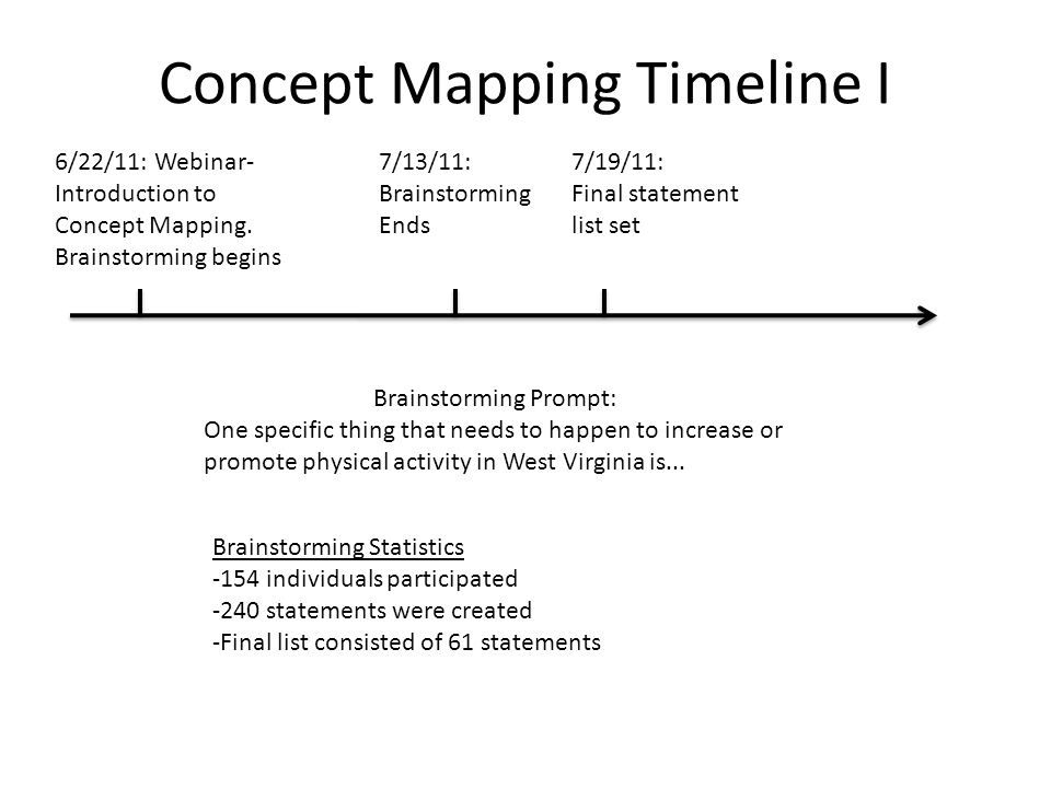 Concept Mapping Timeline I 6/22/11: Webinar- Introduction to Concept Mapping. Brainstorming begins 7/13/11: Brainstorming Ends 7/19/11: Final statemen