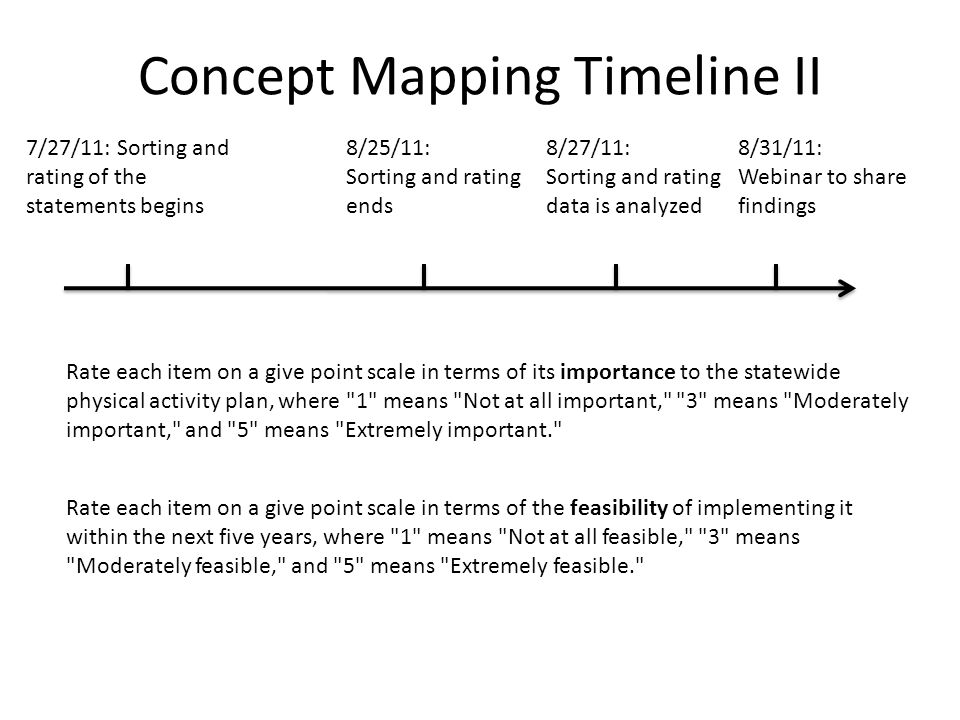 Concept Mapping Timeline II 7/27/11: Sorting and rating of the statements begins 8/25/11: Sorting and rating ends 8/27/11: Sorting and rating data is analyzed 8/31/11: Webinar to share findings Rate each item on a give point scale in terms of its importance to the statewide physical activity plan, where 1 means Not at all important, 3 means Moderately important, and 5 means Extremely important. Rate each item on a give point scale in terms of the feasibility of implementing it within the next five years, where 1 means Not at all feasible, 3 means Moderately feasible, and 5 means Extremely feasible.