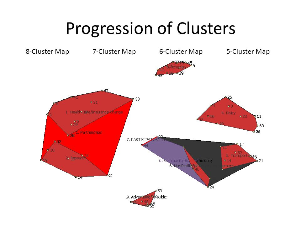 6-Cluster Map7-Cluster Map8-Cluster Map Progression of Clusters