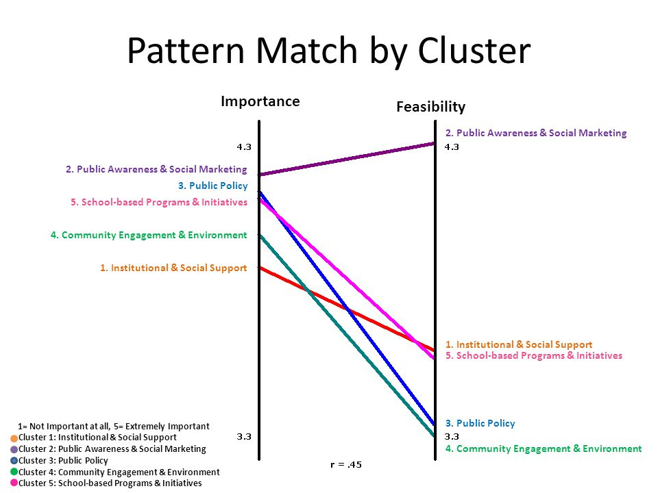 Pattern Match by Cluster Importance Feasibility 2.