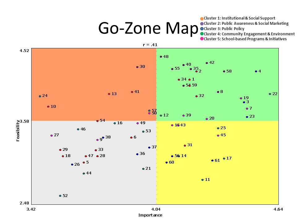 Go-Zone Map Cluster 1: Institutional & Social Support Cluster 2: Public Awareness & Social Marketing Cluster 3: Public Policy Cluster 4: Community Eng