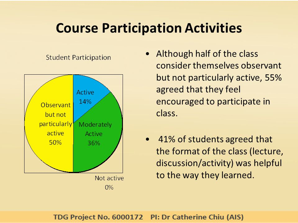 Course Participation Activities Although half of the class consider themselves observant but not particularly active, 55% agreed that they feel encouraged to participate in class.