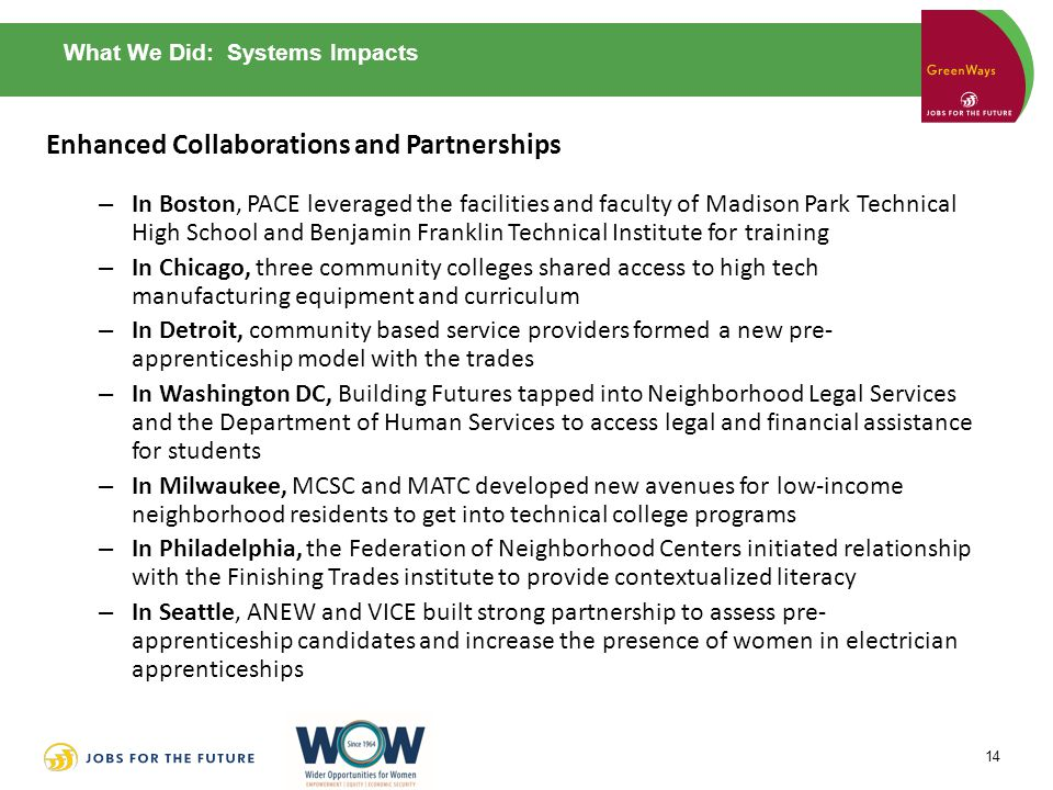 What We Did: Systems Impacts Enhanced Collaborations and Partnerships – In Boston, PACE leveraged the facilities and faculty of Madison Park Technical High School and Benjamin Franklin Technical Institute for training – In Chicago, three community colleges shared access to high tech manufacturing equipment and curriculum – In Detroit, community based service providers formed a new pre- apprenticeship model with the trades – In Washington DC, Building Futures tapped into Neighborhood Legal Services and the Department of Human Services to access legal and financial assistance for students – In Milwaukee, MCSC and MATC developed new avenues for low-income neighborhood residents to get into technical college programs – In Philadelphia, the Federation of Neighborhood Centers initiated relationship with the Finishing Trades institute to provide contextualized literacy – In Seattle, ANEW and VICE built strong partnership to assess pre- apprenticeship candidates and increase the presence of women in electrician apprenticeships 14