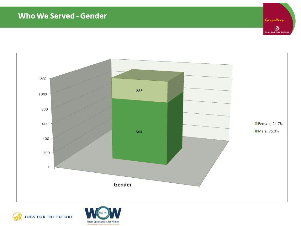 Who We Served - Gender