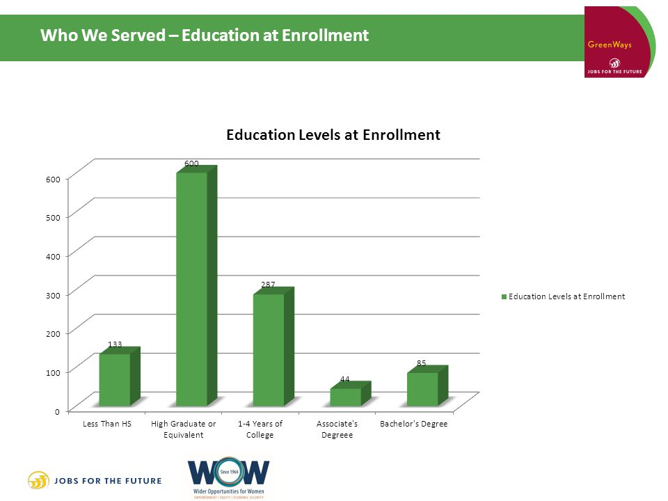 Who We Served – Education at Enrollment