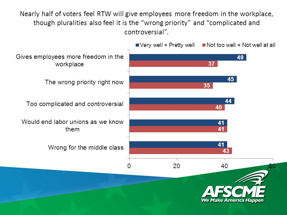 """Nearly half of voters feel RTW will give employees more freedom in the workplace, though pluralities also feel it is the """"wrong priority"""" and """"complic"""