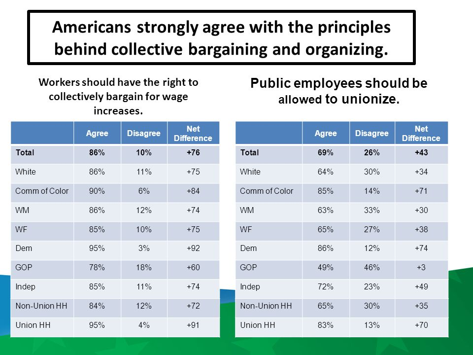 Americans strongly agree with the principles behind collective bargaining and organizing. Workers should have the right to collectively bargain for wa