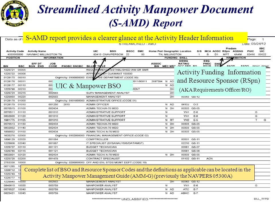 S-AMD report provides a clearer glance at the Activity Header Information UIC & Manpower BSO Activity Funding Information and Resource Sponsor (RSpn) (AKA Requirements Officer/RO) Complete list of BSO and Resource Sponsor Codes and the definitions as applicable can be located in the Activity Manpower Management Guide (AMM-G) (previously the NAVPERS 05300A) Streamlined Activity Manpower Document (S-AMD) Report