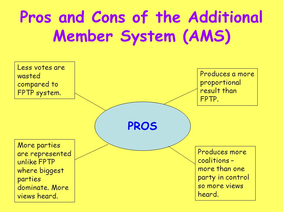 Pros and Cons of the Additional Member System (AMS) PROS Produces a more proportional result than FPTP. Produces more coalitions – more than one party