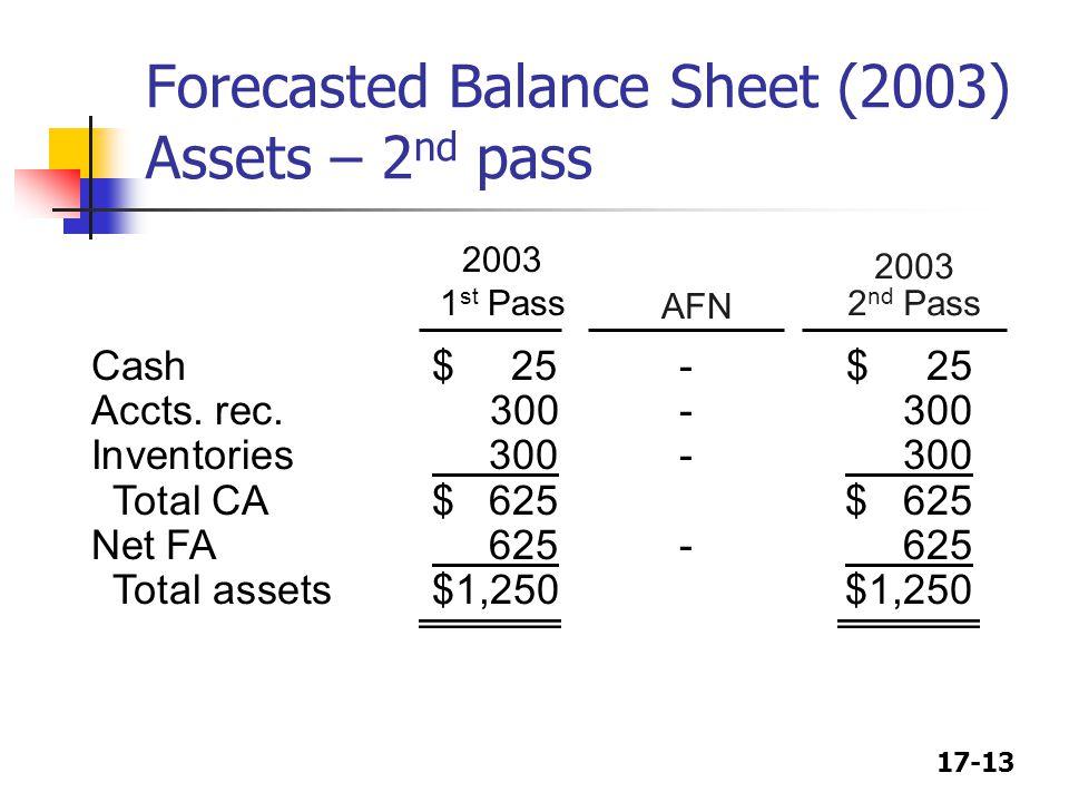 17-13 2003 2 nd Pass 2003 1 st Pass AFN Forecasted Balance Sheet (2003) Assets – 2 nd pass Cash$ 25-$ 25 Accts.