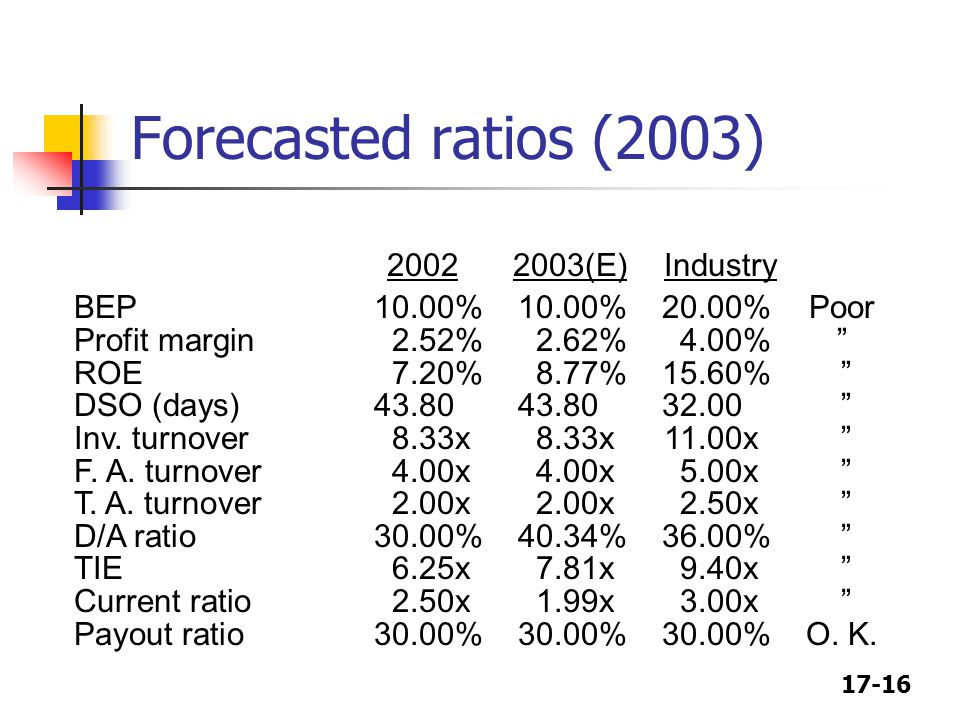 17-16 Forecasted ratios (2003) 20022003(E)Industry BEP10.00%10.00%20.00%Poor Profit margin2.52%2.62%4.00% ROE7.20%8.77%15.60% DSO (days) 43.80 43.80 32.00 Inv.