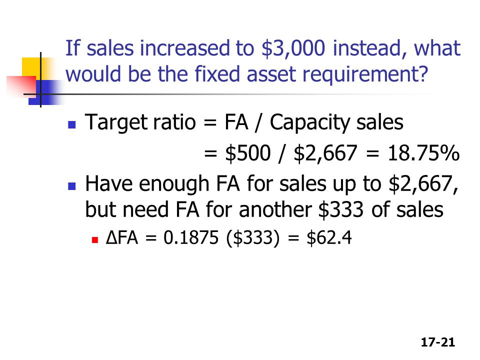 17-21 If sales increased to $3,000 instead, what would be the fixed asset requirement.