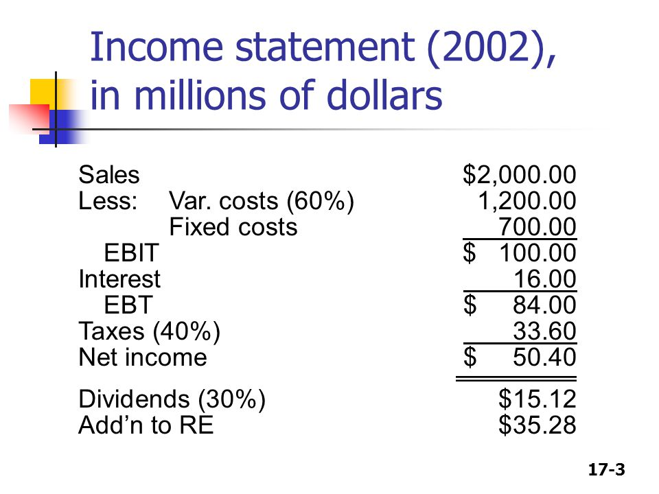 17-3 Income statement (2002), in millions of dollars Sales$2,000.00 Less:Var.