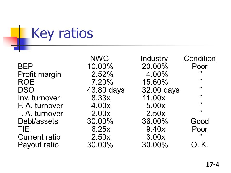 17-4 Key ratios NWC Industry Condition BEP10.00%20.00%Poor Profit margin2.52%4.00% ROE7.20%15.60% DSO43.80 days32.00 days Inv.