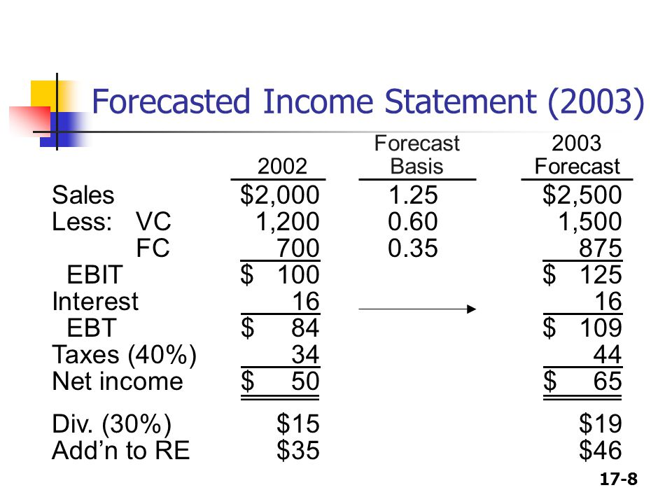 17-8 Forecasted Income Statement (2003) Sales$2,0001.25$2,500 Less:VC1,2000.601,500 FC 7000.35 875 EBIT$ 100$ 125 Interest 16 16 EBT$ 84$ 109 Taxes (40%) 34 44 Net income$ 50$ 65 Div.
