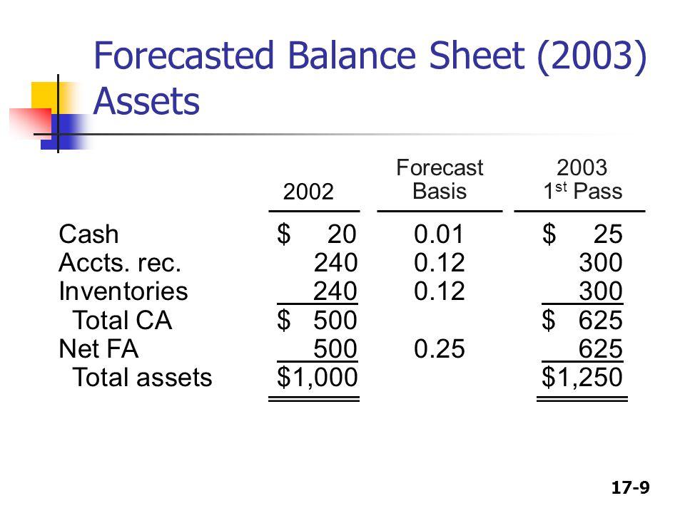 17-9 2003 1 st Pass Forecasted Balance Sheet (2003) Assets 2002 Forecast Basis Cash$ 200.01$ 25 Accts.