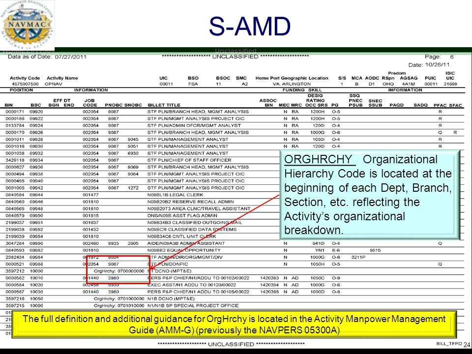 ORGHRCHY Organizational Hierarchy Code is located at the beginning of each Dept, Branch, Section, etc. reflecting the Activity's organizational breakd