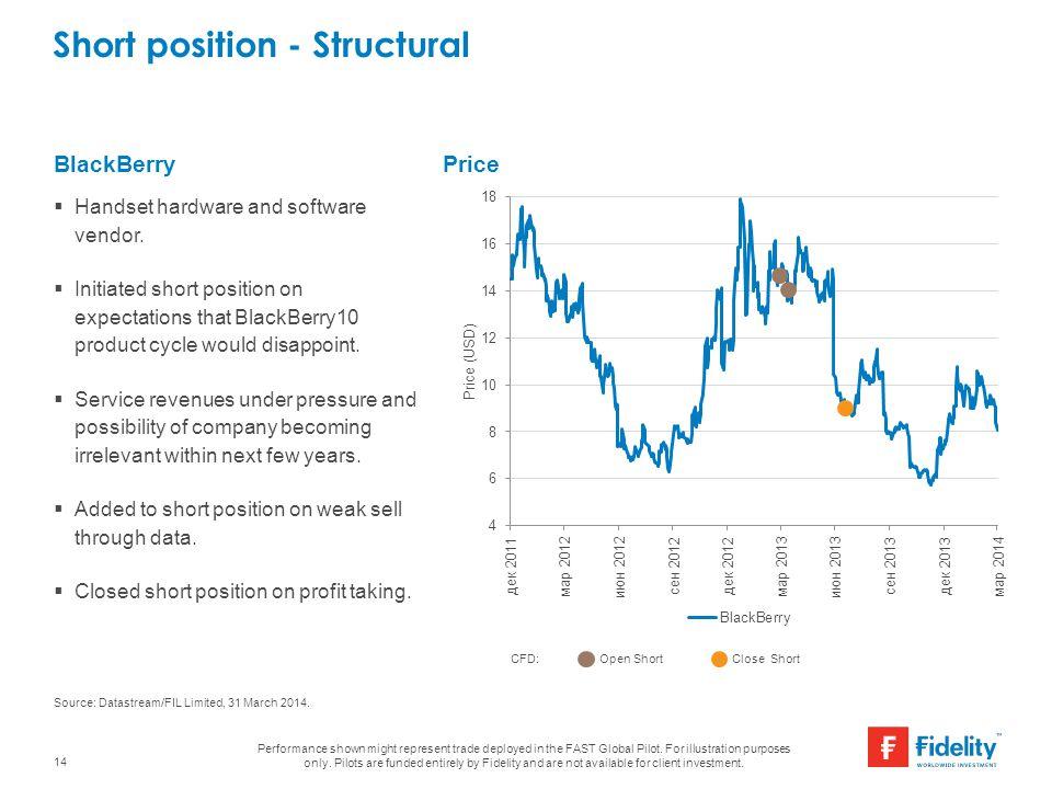 Short position - Structural 14 BlackBerryPrice Source: Datastream/FIL Limited, 31 March 2014.  Handset hardware and software vendor.  Initiated shor