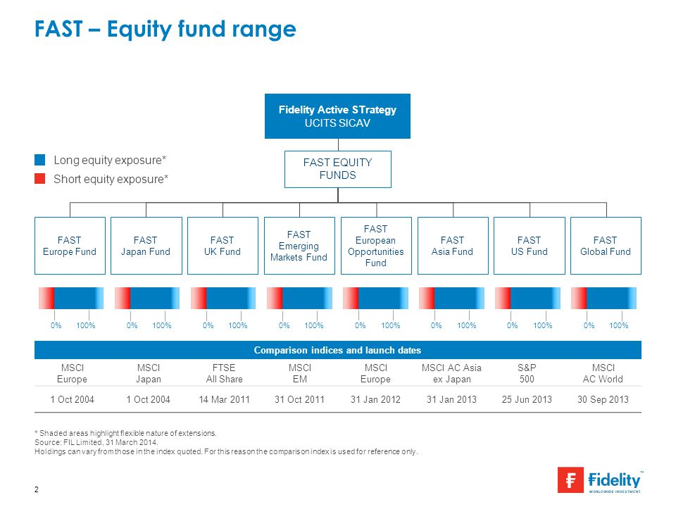 Fidelity Active STrategy UCITS SICAV FAST EQUITY FUNDS FAST – Equity fund range 2 Long equity exposure* Short equity exposure* FAST Asia Fund * Shaded