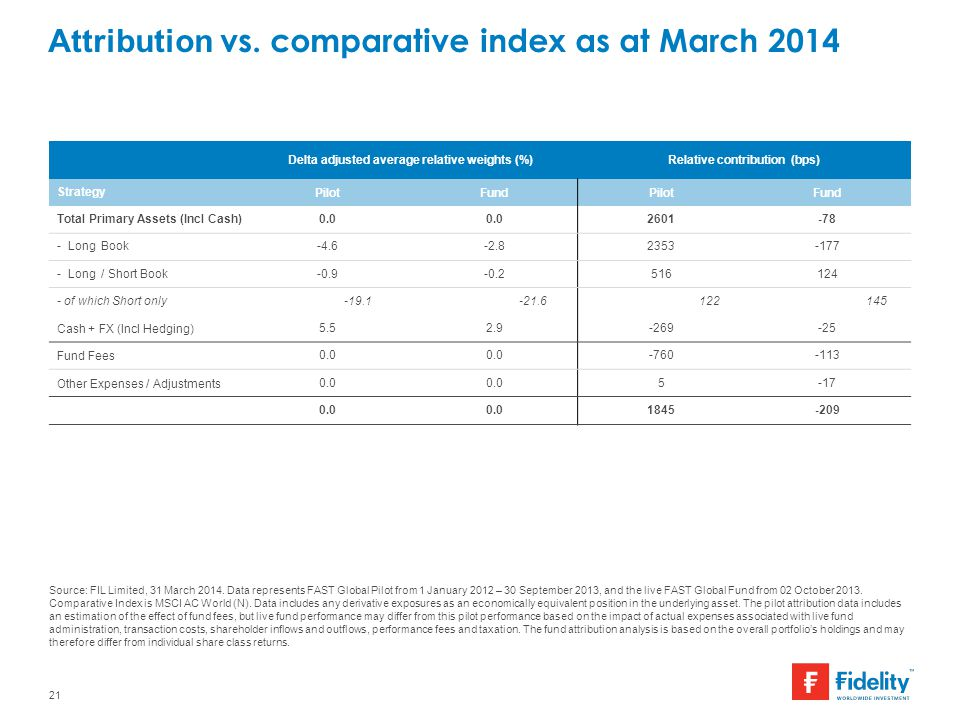 Attribution vs. comparative index as at March 2014 21 Source: FIL Limited, 31 March 2014. Data represents FAST Global Pilot from 1 January 2012 – 30 S