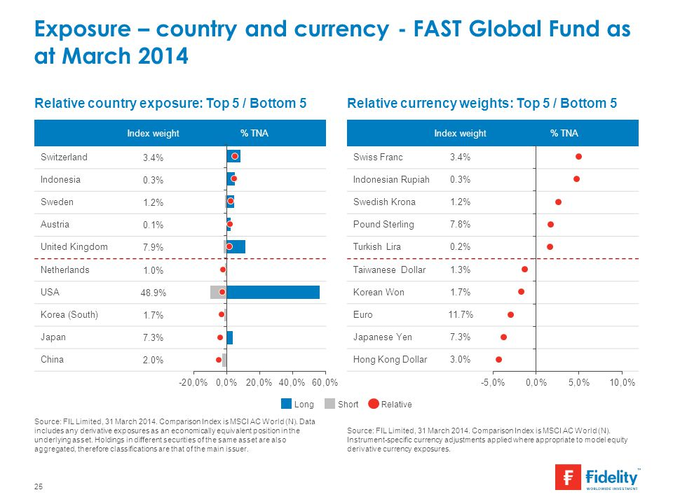 Source: FIL Limited, 31 March 2014. Comparison Index is MSCI AC World (N). Instrument-specific currency adjustments applied where appropriate to model