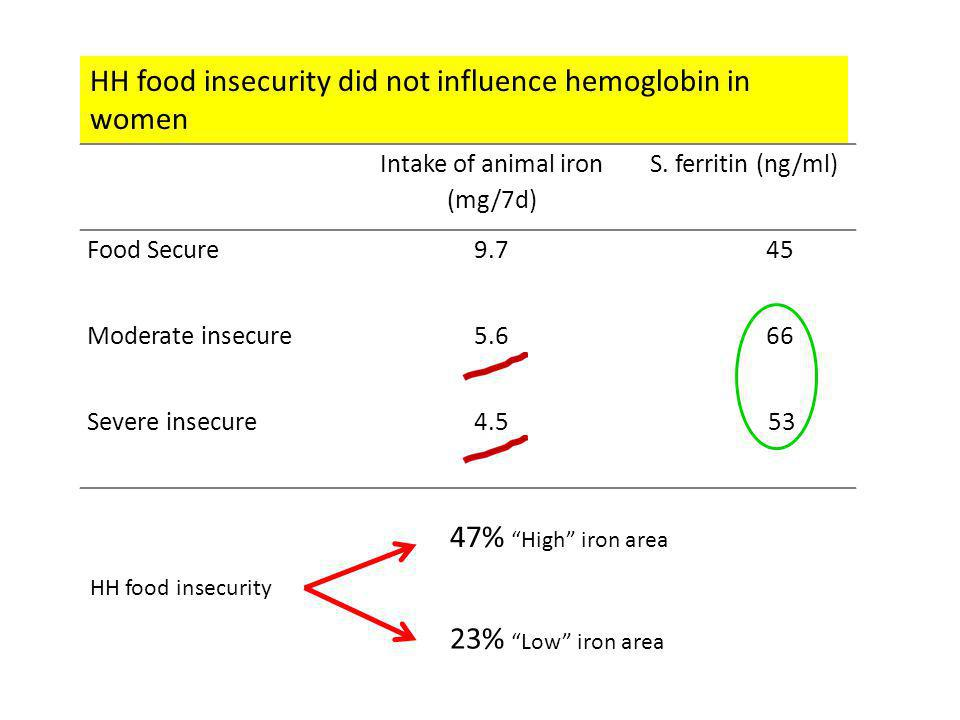 Intake of animal iron (mg/7d) S. ferritin (ng/ml) Food Secure9.7 45 Moderate insecure5.6 66 Severe insecure4.553 HH food insecurity did not influence