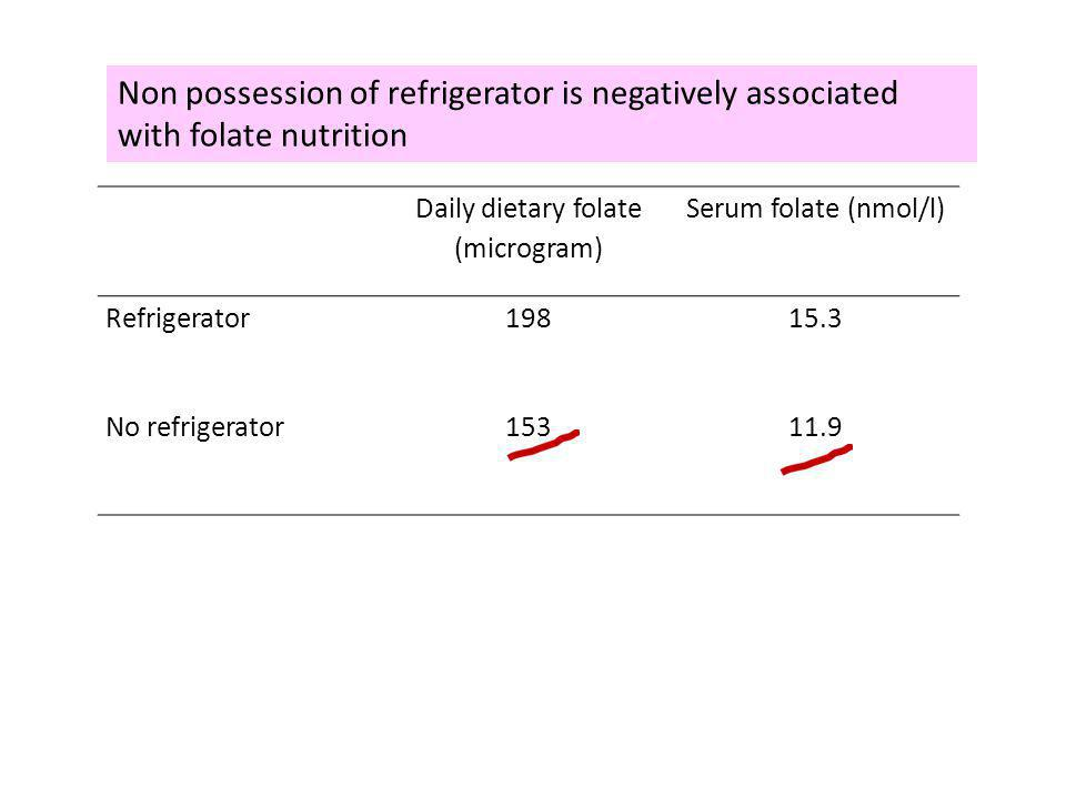 Daily dietary folate (microgram) Serum folate (nmol/l) Refrigerator19815.3 No refrigerator15311.9 Non possession of refrigerator is negatively associa