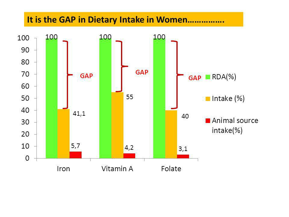 GAP It is the GAP in Dietary Intake in Women…………….