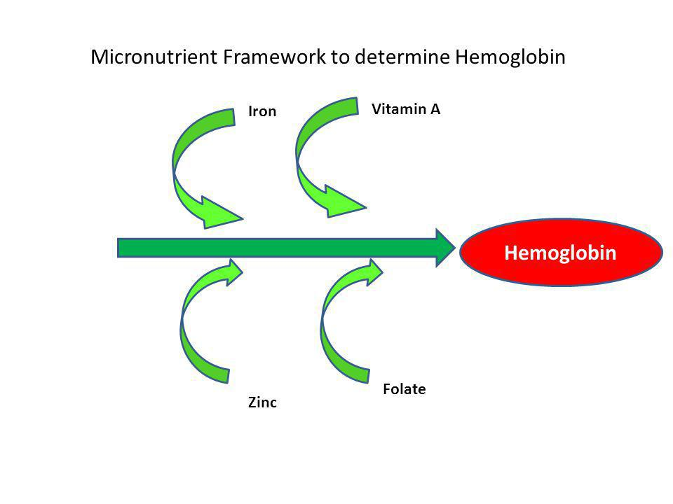 Hemoglobin Vitamin A Iron Folate Zinc Micronutrient Framework to determine Hemoglobin Hemoglobin