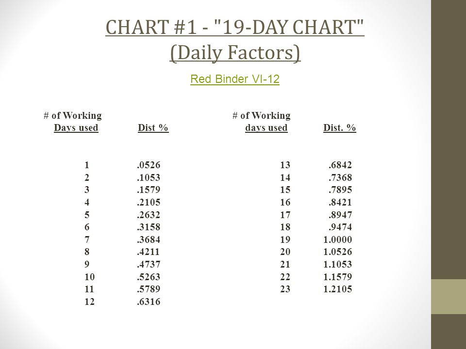 CHART #1 - 19-DAY CHART (Daily Factors) Red Binder VI-12 # of Working Days used Dist %days used Dist.